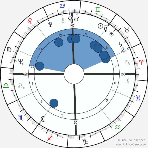 Tony Sheridan wikipedia, horoscope, astrology, instagram