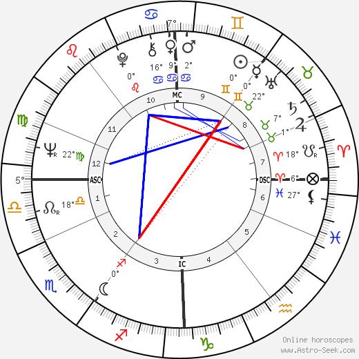 Tony Sheridan birth chart, biography, wikipedia 2019, 2020