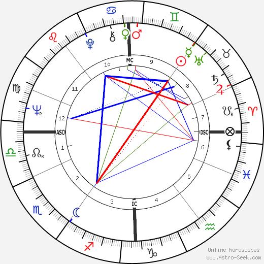 Tony Sheridan astro natal birth chart, Tony Sheridan horoscope, astrology