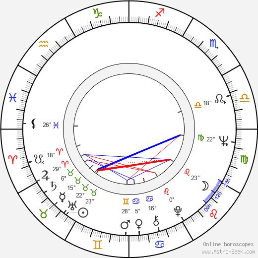 Victor Miller birth chart, biography, wikipedia 2020, 2021