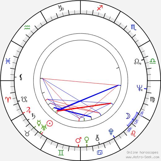 Victor Miller birth chart, Victor Miller astro natal horoscope, astrology