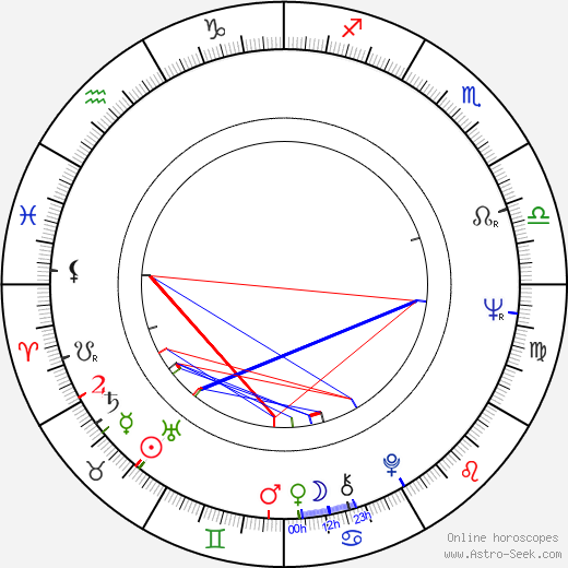 William Wise astro natal birth chart, William Wise horoscope, astrology