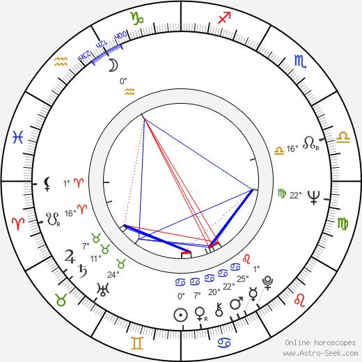 Abbas Kiarostami birth chart, biography, wikipedia 2019, 2020