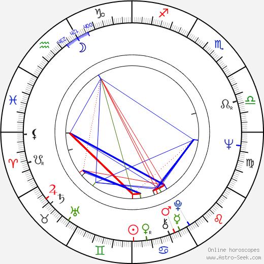 Abbas Kiarostami birth chart, Abbas Kiarostami astro natal horoscope, astrology