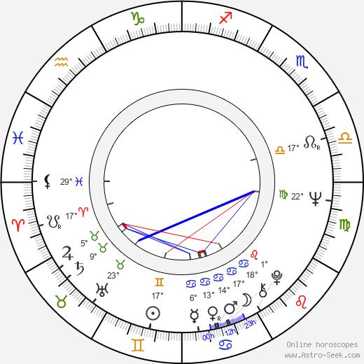 Andrzej Mrozek birth chart, biography, wikipedia 2019, 2020