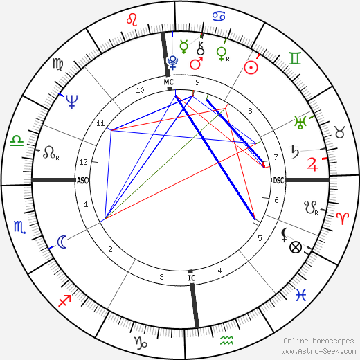 Annick Beauchamps tema natale, oroscopo, Annick Beauchamps oroscopi gratuiti, astrologia
