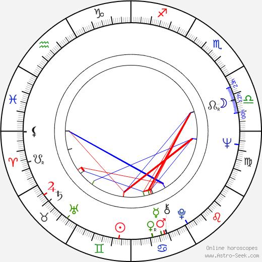 Ben Davidson tema natale, oroscopo, Ben Davidson oroscopi gratuiti, astrologia