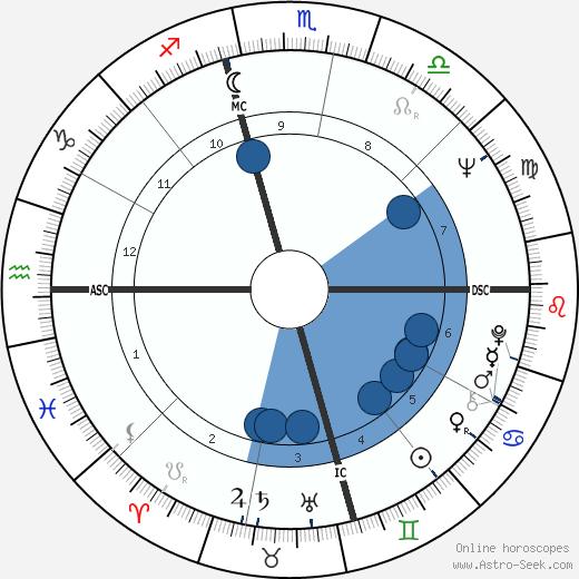 Bobby Bell wikipedia, horoscope, astrology, instagram