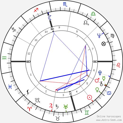 Bobby Bell horoscope, astrology, Bobby Bell astro natal birth chart