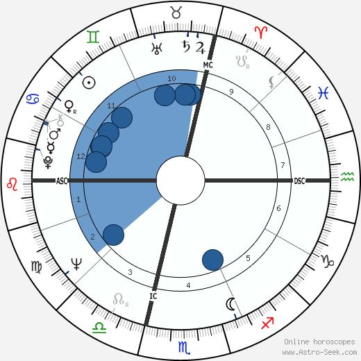 Casimiro Ferrari wikipedia, horoscope, astrology, instagram