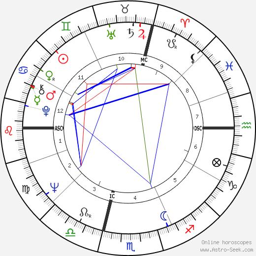 Casimiro Ferrari день рождения гороскоп, Casimiro Ferrari Натальная карта онлайн