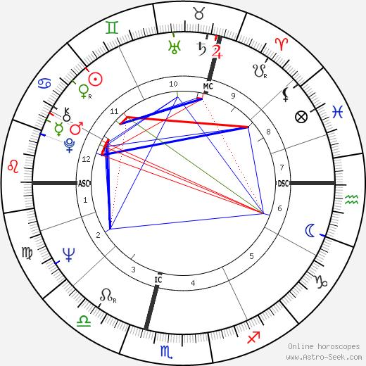 Charles Harvey день рождения гороскоп, Charles Harvey Натальная карта онлайн
