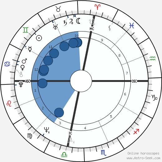 Christopher Bernau wikipedia, horoscope, astrology, instagram
