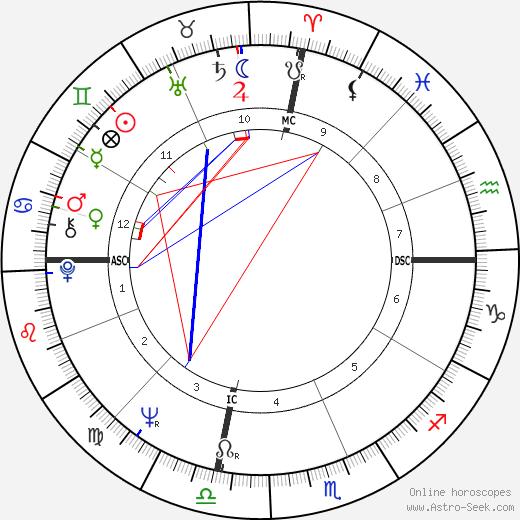 Christopher Bernau birth chart, Christopher Bernau astro natal horoscope, astrology