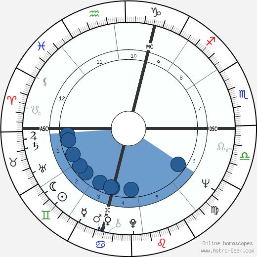 David Brudnoy wikipedia, horoscope, astrology, instagram