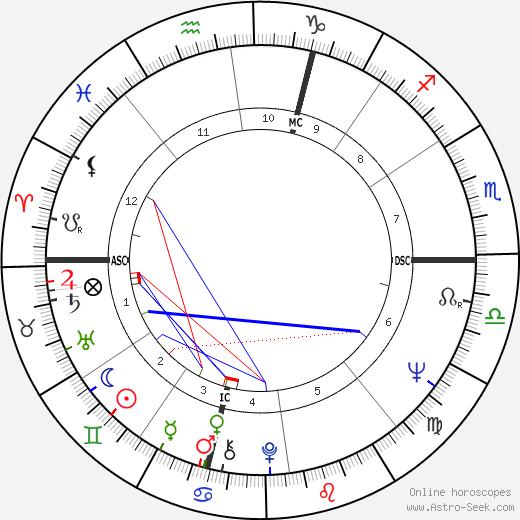 David Brudnoy tema natale, oroscopo, David Brudnoy oroscopi gratuiti, astrologia