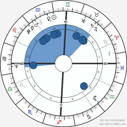 Esther Rantzen wikipedia, horoscope, astrology, instagram