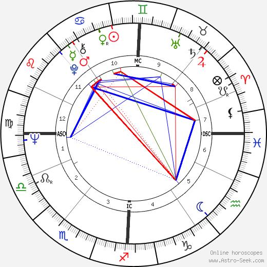 Esther Rantzen birth chart, Esther Rantzen astro natal horoscope, astrology