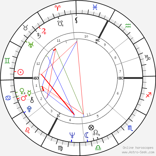 Francesco Guccini astro natal birth chart, Francesco Guccini horoscope, astrology
