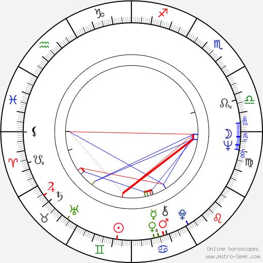 Гойко Митич Gojko Mitić день рождения гороскоп, Gojko Mitić Натальная карта онлайн