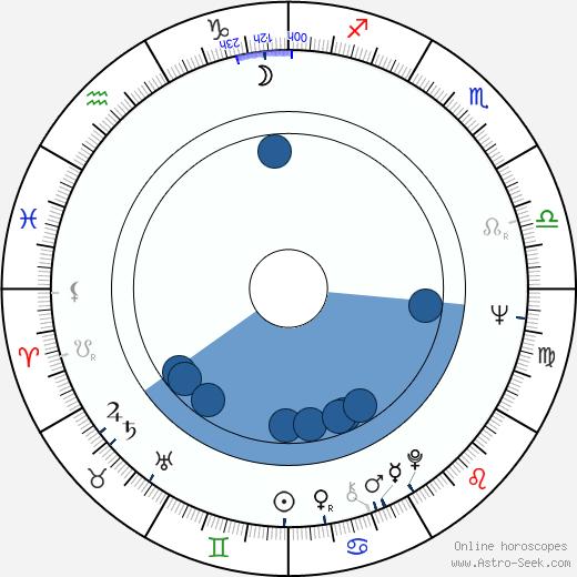 Harry Epstein wikipedia, horoscope, astrology, instagram