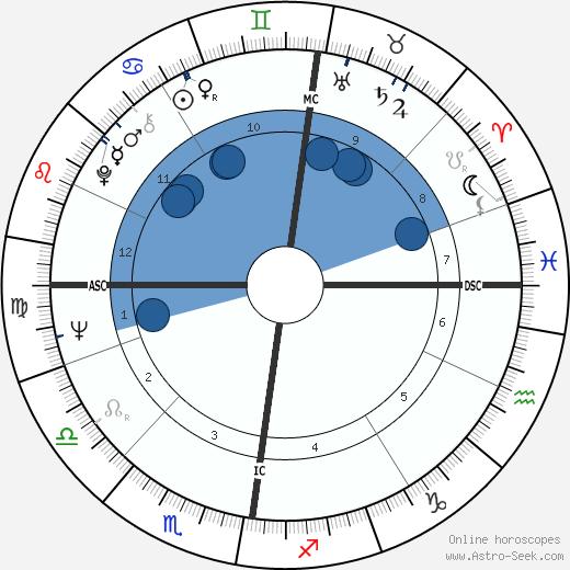 Ian Bruce Lang wikipedia, horoscope, astrology, instagram