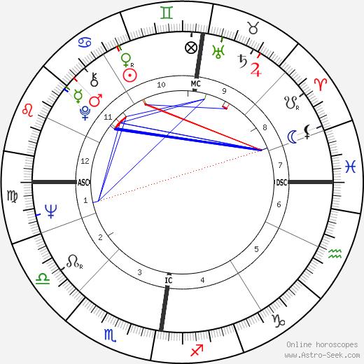 Ian Bruce Lang день рождения гороскоп, Ian Bruce Lang Натальная карта онлайн