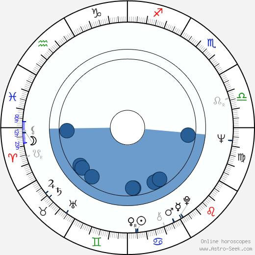 Ivan Krystev wikipedia, horoscope, astrology, instagram