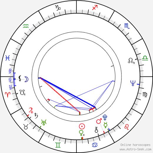 Ivan Krystev birth chart, Ivan Krystev astro natal horoscope, astrology