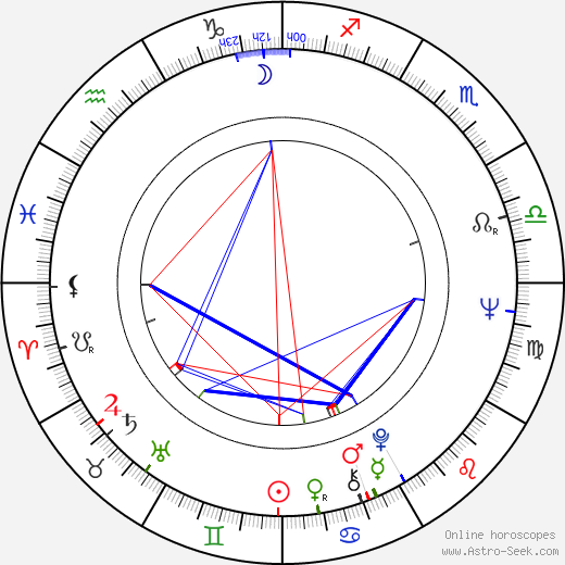Ivan Palúch день рождения гороскоп, Ivan Palúch Натальная карта онлайн