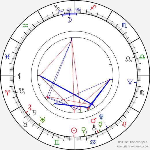 John Mahoney день рождения гороскоп, John Mahoney Натальная карта онлайн