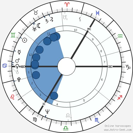 John Massis wikipedia, horoscope, astrology, instagram