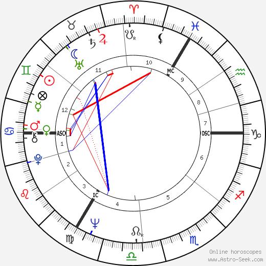 John Massis tema natale, oroscopo, John Massis oroscopi gratuiti, astrologia