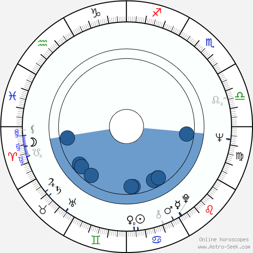 Karpal Singh wikipedia, horoscope, astrology, instagram