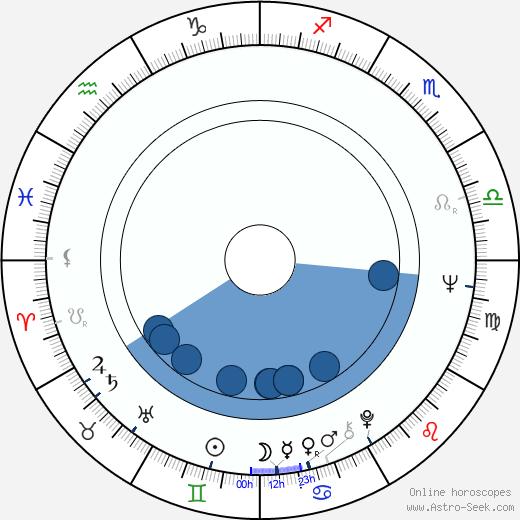 Lambert Hamel wikipedia, horoscope, astrology, instagram