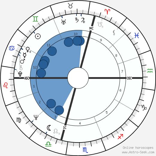 Laura Efrikian wikipedia, horoscope, astrology, instagram