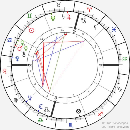 Laura Efrikian tema natale, oroscopo, Laura Efrikian oroscopi gratuiti, astrologia
