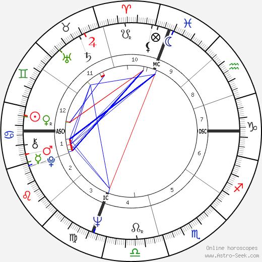 Лусинда Чайлдс Lucinda Childs день рождения гороскоп, Lucinda Childs Натальная карта онлайн