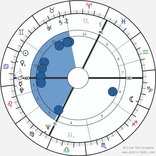 Marcel Duriez wikipedia, horoscope, astrology, instagram