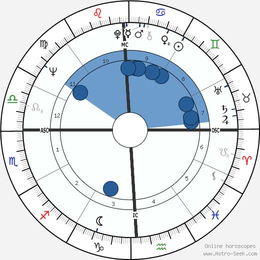 Mark Savan wikipedia, horoscope, astrology, instagram