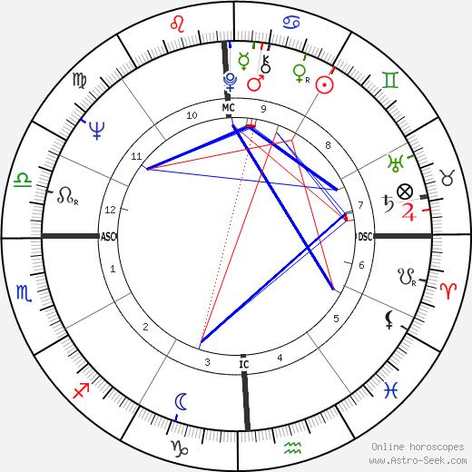 Mark Savan день рождения гороскоп, Mark Savan Натальная карта онлайн