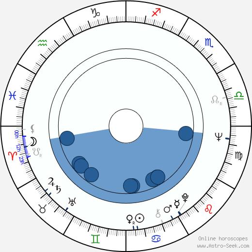 Mohammad Yunus wikipedia, horoscope, astrology, instagram