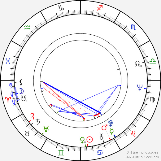 Mohammad Yunus tema natale, oroscopo, Mohammad Yunus oroscopi gratuiti, astrologia
