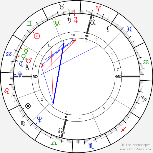 Nancy Sinatra astro natal birth chart, Nancy Sinatra horoscope, astrology