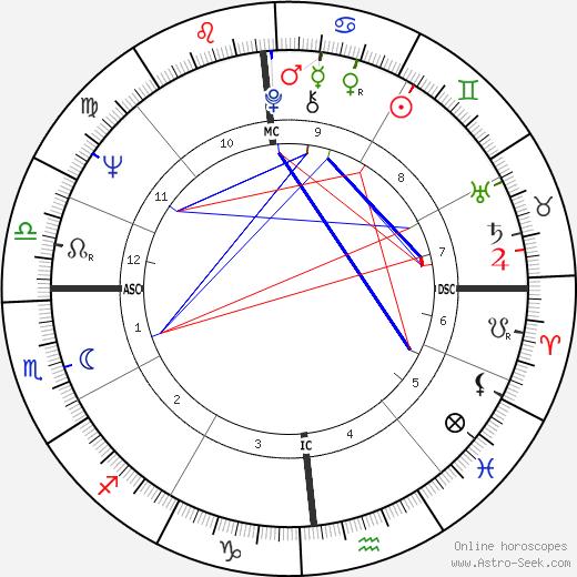 Neil Goldschmidt tema natale, oroscopo, Neil Goldschmidt oroscopi gratuiti, astrologia