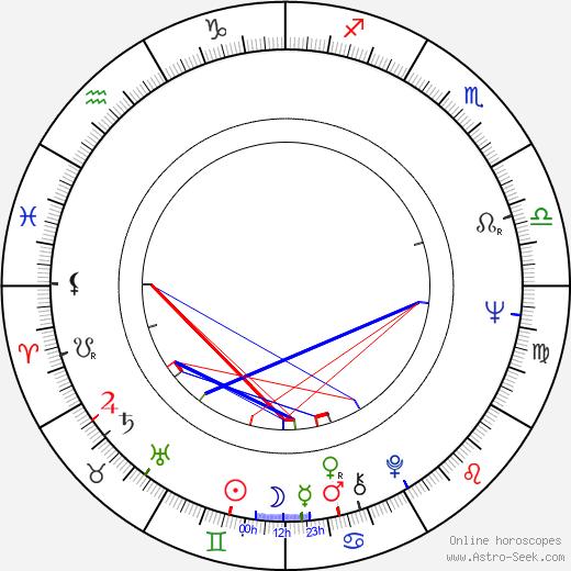 Park Keun-Hyeong astro natal birth chart, Park Keun-Hyeong horoscope, astrology