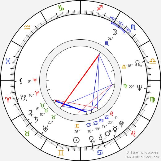 Pavel Jiras birth chart, biography, wikipedia 2019, 2020