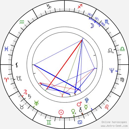 Pavel Jiras birth chart, Pavel Jiras astro natal horoscope, astrology