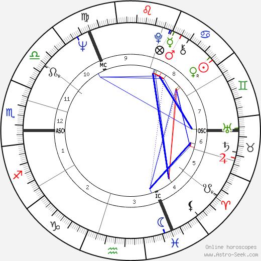 Penny Graham день рождения гороскоп, Penny Graham Натальная карта онлайн
