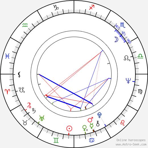 Petr Kaplan tema natale, oroscopo, Petr Kaplan oroscopi gratuiti, astrologia
